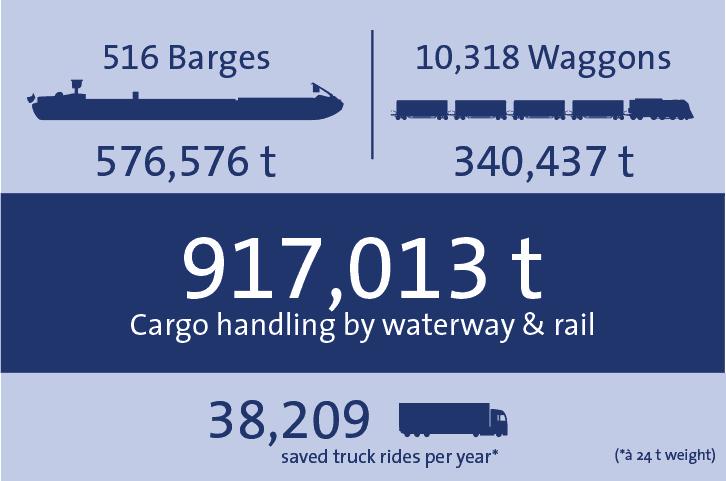 Cargo Handling 2018 bayernhafen Aschaffenburg