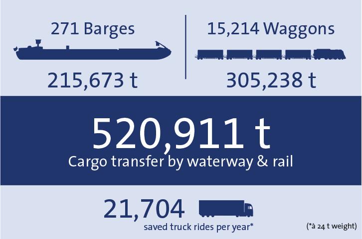Statistics 2018 total bayernhafen bamberg