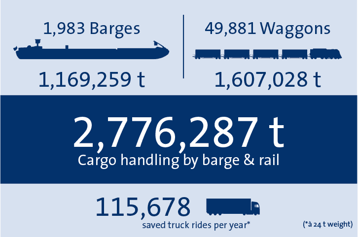 Cargo Handling bayernhafen Regensburg 2018