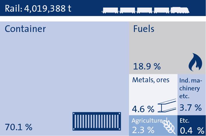 Statistics 2018 bayernhafen Nürnberg