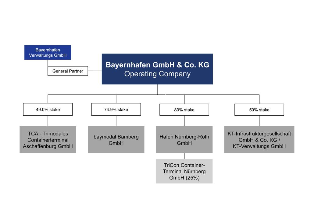 Company Structure bayernhafen
